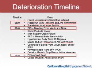 The deterioration timeline of Mr. Goode.