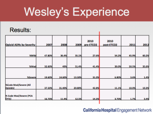 Wesley Medical Center shares their results after implementing a continuous electronic monitoring program.