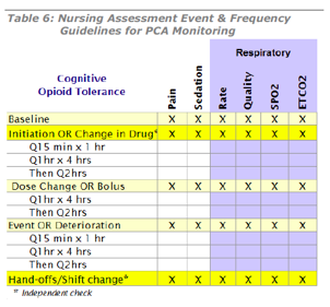 respiratory disease patient assessment St george's respiratory questionnaire (sgrq) chronic respiratory disease questionnaire (crdq or crq) medical outcomes study short form 36 (mos sf-36.