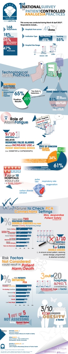 INFOGRAPHIC: First National Survey of Patient-Controlled Analgesia Practices