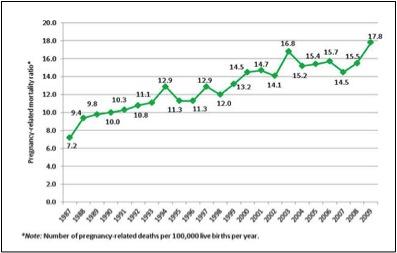 CDC Maternal Morbidity Chart