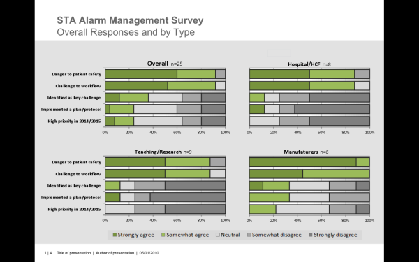 STA Alarm Management Survey - Overall Responses by Type