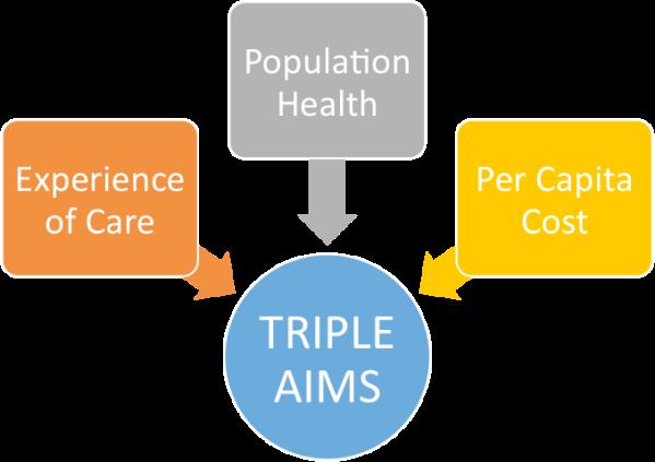 triple-aims