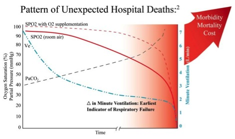 Pattern of Unexpected Hospital Deaths