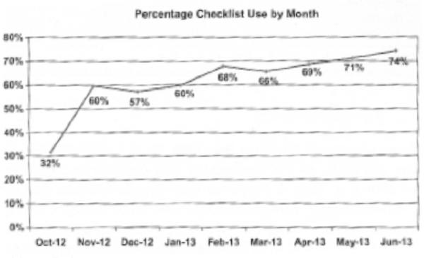 Percentage Checklist Usage by Month